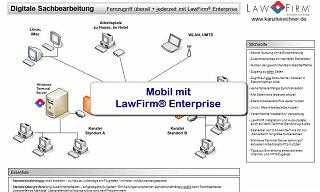 Anwaltssoftware / Kanzleisoftware - LawFirm Enterprise, Mobil, Remote, unterwegs, Standorte, standortunabhängig, Fernzugriff, VPN, WLAN, UMTS, LTE, Smartphone, iPhone, iPad, Android, Windows Phone, Apple Mac Book, Linux, Remotedesktop, Terminalserver
